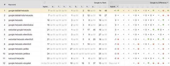 google helyezés ellenőrzése